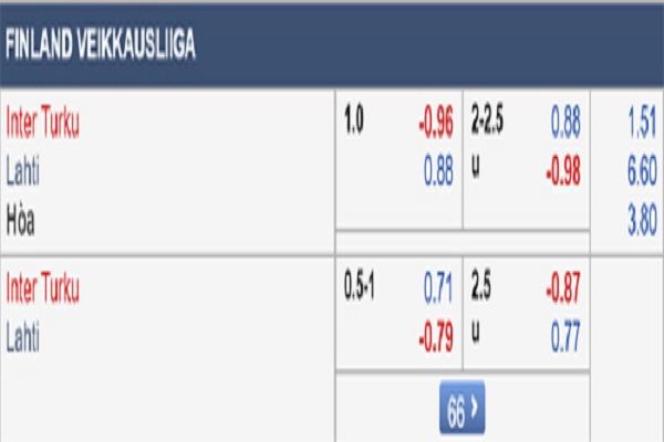 Dự đoán Inter Turku vs Lahti