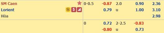 Dự đoán Caen vs Lorient