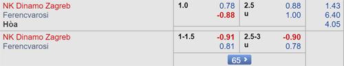 Dự đoán Dinamo Zagreb vs Ferencvaros