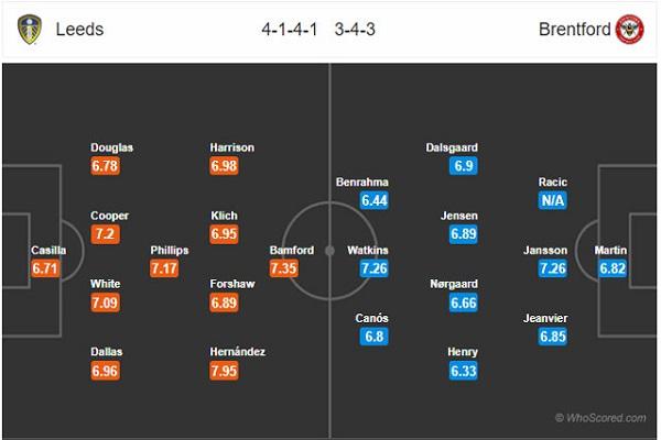 Dự đoán Leeds Utd vs Brentford