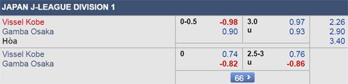 Dự đoán Vissel Kobe vs Gamba Osaka