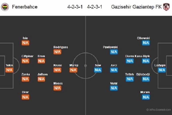 Dự đoán Fenerbahce vs Gaziantep