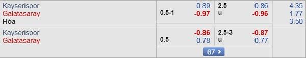 Dự đoán Kayserispor vs Galatasaray