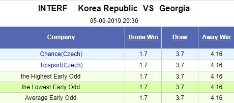 Dự đoán Hàn Quốc vs Georgia