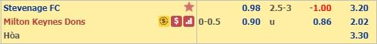 Dự đoán Stevenage vs Milton Keynes Dons