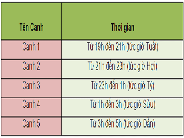 cach-tinh-canh-gio-min