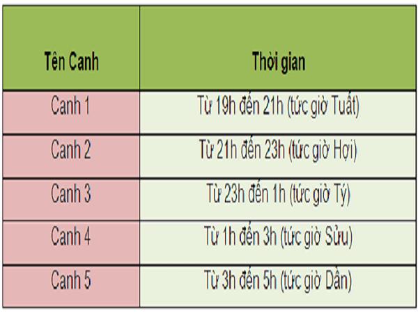 cach-tinh-canh-gio-min