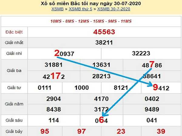 Bảng KQXSMB- Soi cầu  xổ số miền bắc ngày 31/07 chuẩn xác