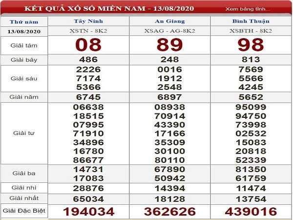 Thống kê XSMN- xổ số miền nam thứ 5 ngày 20/08/2020 tỷ lệ trúng cao