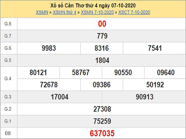 Soi cầu XSCT ngày 14/10/2020, soi cầu xổ số Cần Thơ hôm nay