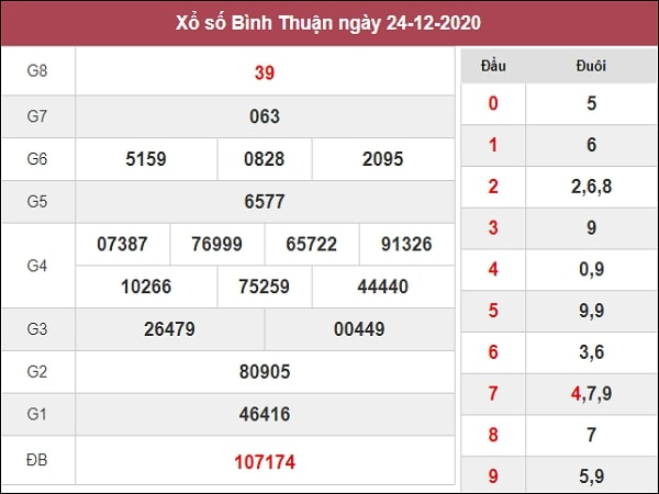 Soi cầu XSBTH 31/12/2020