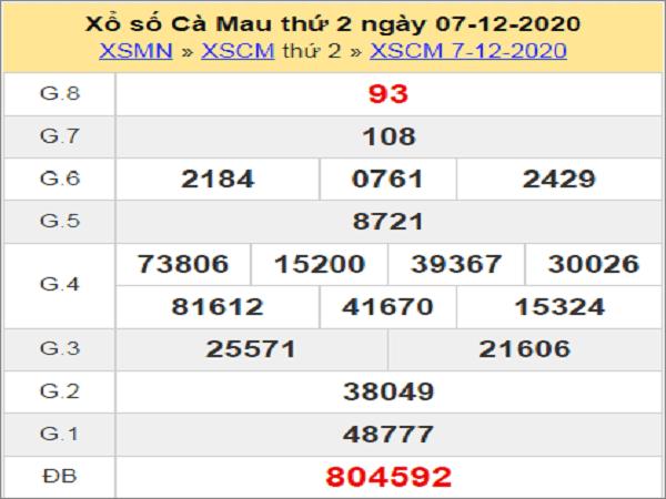 Tổng hợp soi cầu XSCM ngày 14/12/2020- xổ số cà mau