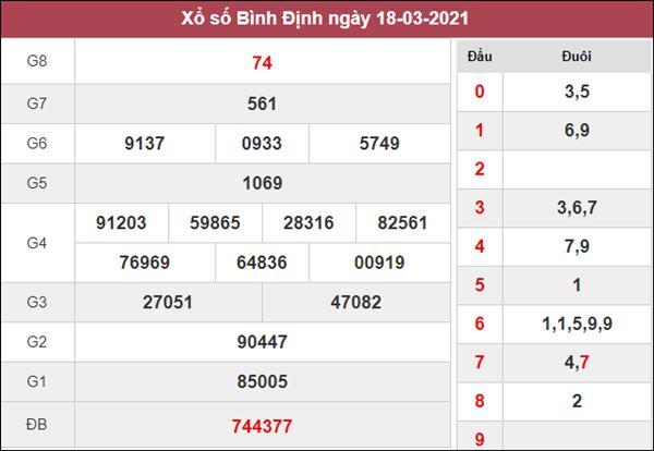 Soi cầu KQXS Bình Định 25/3/2021 chốt lô VIP XSBDI thứ 5