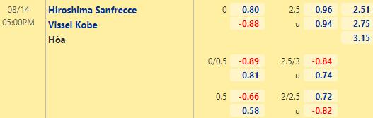Tỷ lệ kèo bóng đá giữa Sanfrecce Hiroshima vs Vissel Kobe