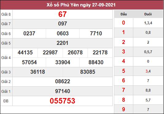 Soi cầu xổ số Phú Yên ngày 4/10/2021